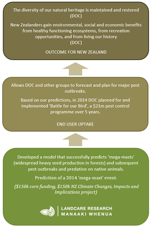 Mega-mast research contribution to national outcomes