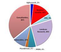 Figure 1 . Affiliations of survey participants.