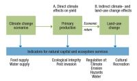 Figure 1. Modelling approach for assessing climate change impacts on ecosystem services.