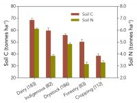 Figure 1. Average soil total C and total N concentrations to 10 cm depth for major land uses (number of sites sampled in parentheses). Error bars represent one standard error of the mean. Note the difference in scale for C and N (updated from Sparling and Schipper (2004)).