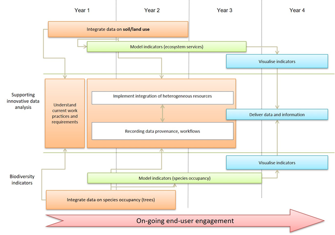 Diagram summarising the components of the IDA Programme