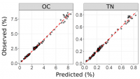 Figure 3. Scatterplots of observed vs. predicted values for soil carbon (OC) and total nitrogen (TN) using MIR spectroscopy