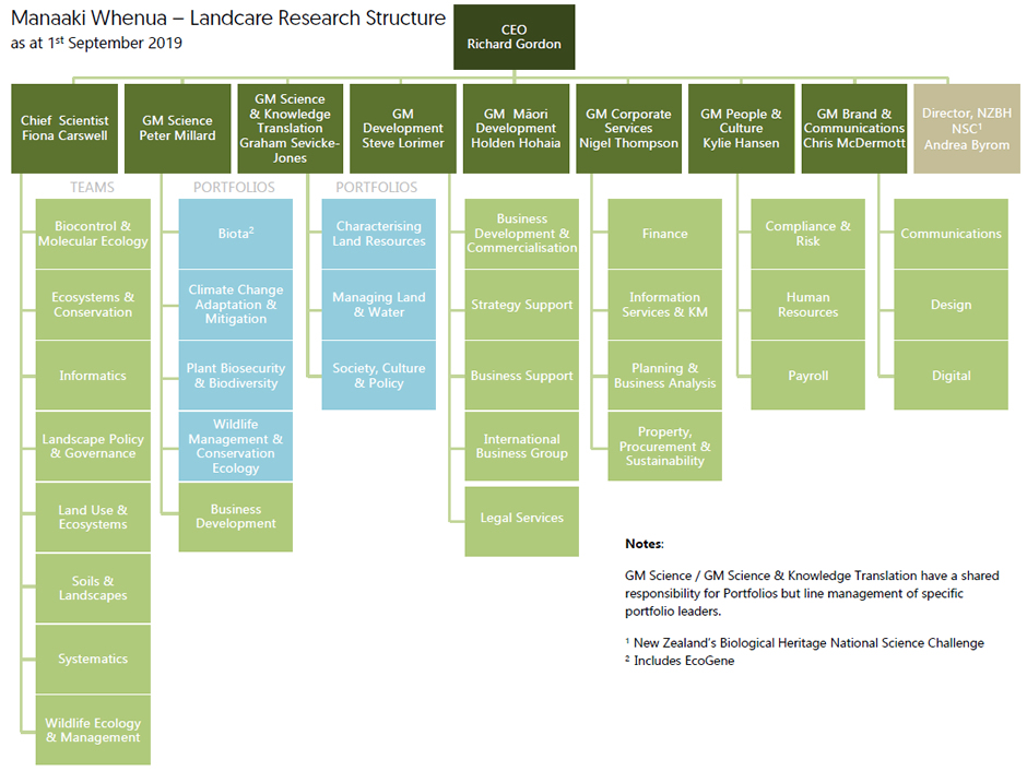 Manaaki Whenua – Landcare Research organisational structure: organisational structure