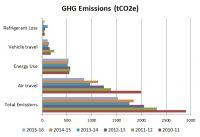 Source of our greenhouse gas emissions
