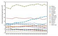 Figure 1. Trends in total nitrate leached per region 1990–2008.