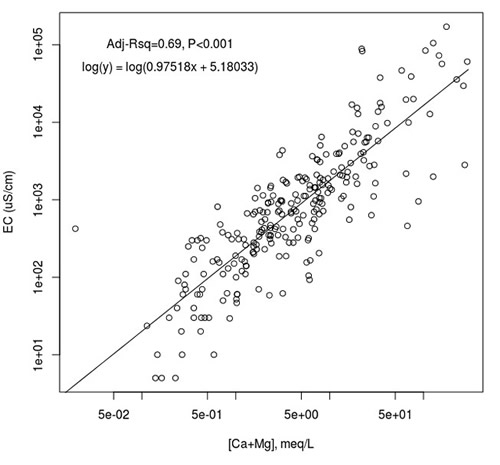 Conductivity graph