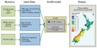 Figure 2. Upscaling CenW to generate Pinus radiata productivity maps.