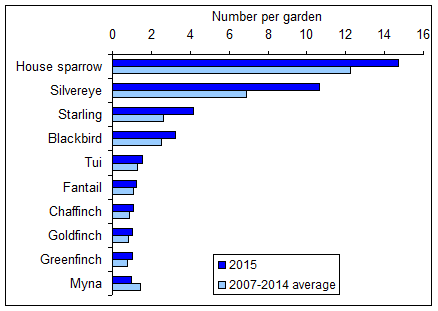 Graph showing average number of birds per garden for the top 10 bird species, 2007-2014