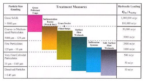 Treatment train. Reprinted from Wong & Breen 1999.
