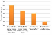 Figure 13 . Methods of performing spatial scaling of soil parameters (multiple choices accepted).