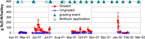 Measured means and ranges of nitrous oxide emissions from grazed and ungrazed pasture.